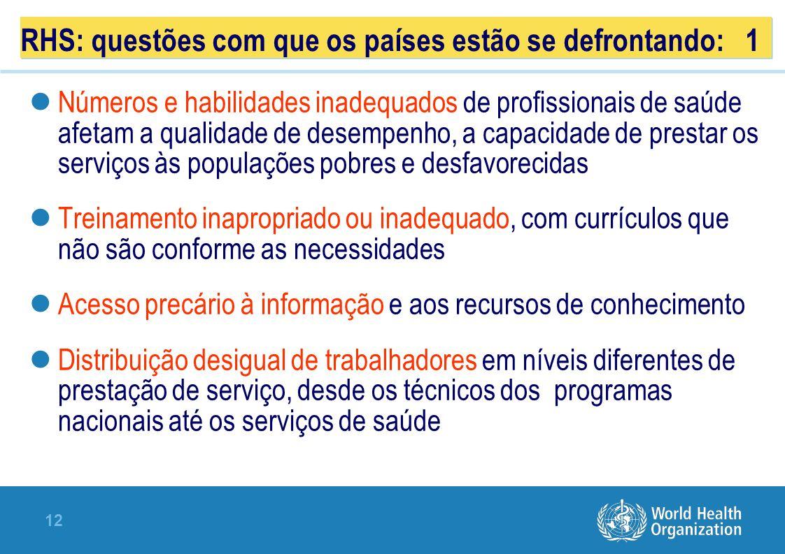 RHS: questões com que os países estão se defrontando: 1