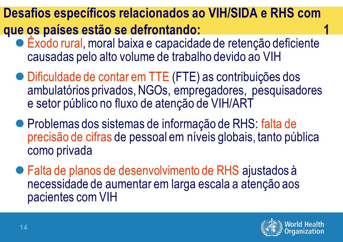 Desafios específicos relacionados ao VIH/SIDA e RHS com que os países estão se defrontando: 1