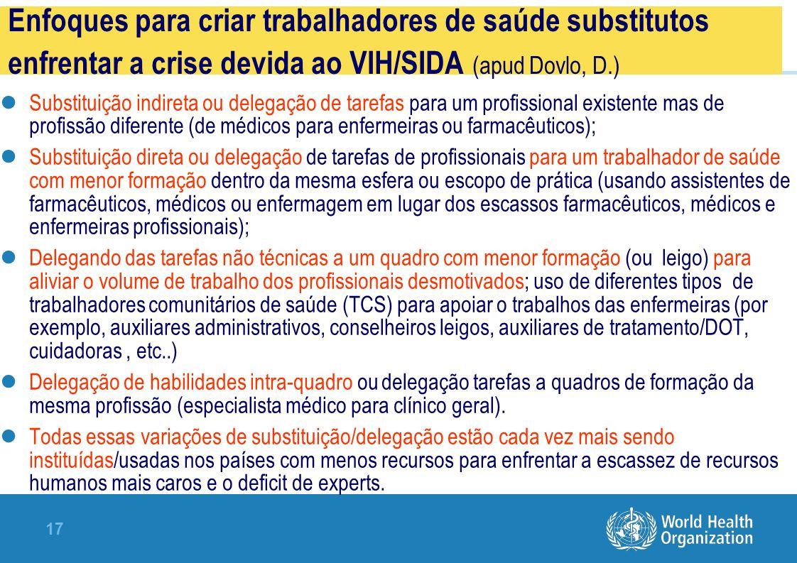 Enfoques para criar trabalhadores de saúde substitutos enfrentar a crise devida ao VIH/SIDA (apud Dovlo, D.)