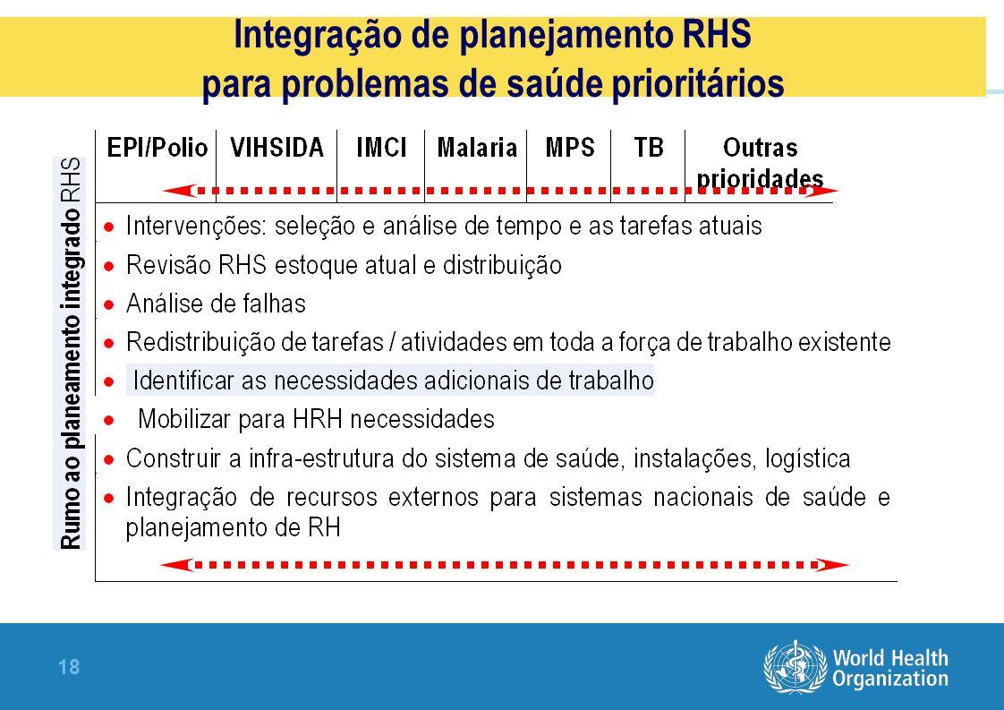 Integração de planejamento RHS para problemas de saúde prioritários