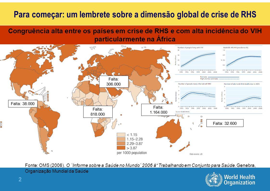Para começar: um lembrete sobre a dimensão global de crise de RHS