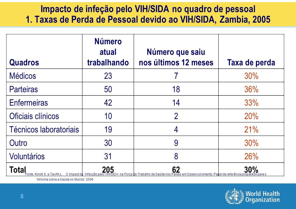 Impacto de infeção pelo VIH/SIDA no quadro de pessoal