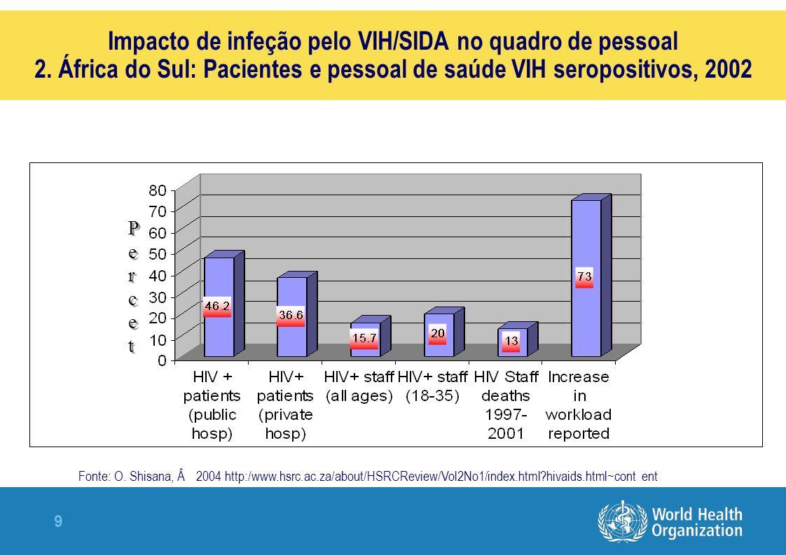 Impacto de infeção pelo VIH/SIDA no quadro de pessoal 2
