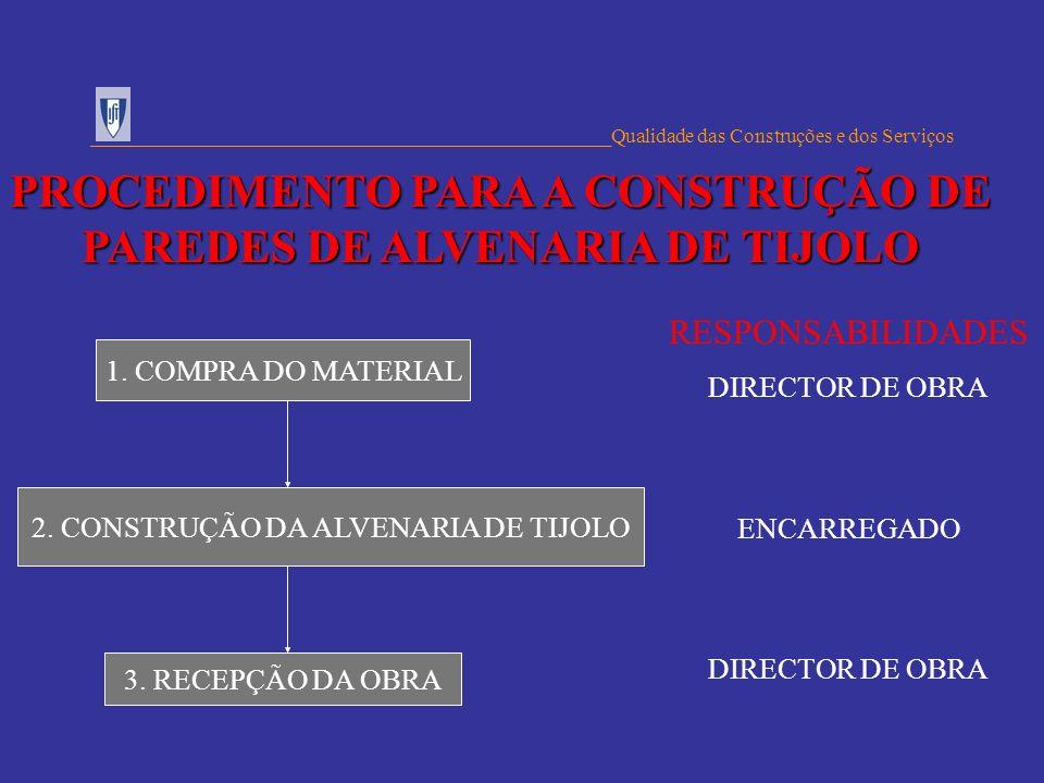 PROCEDIMENTO PARA A CONSTRUÇÃO DE PAREDES DE ALVENARIA DE TIJOLO
