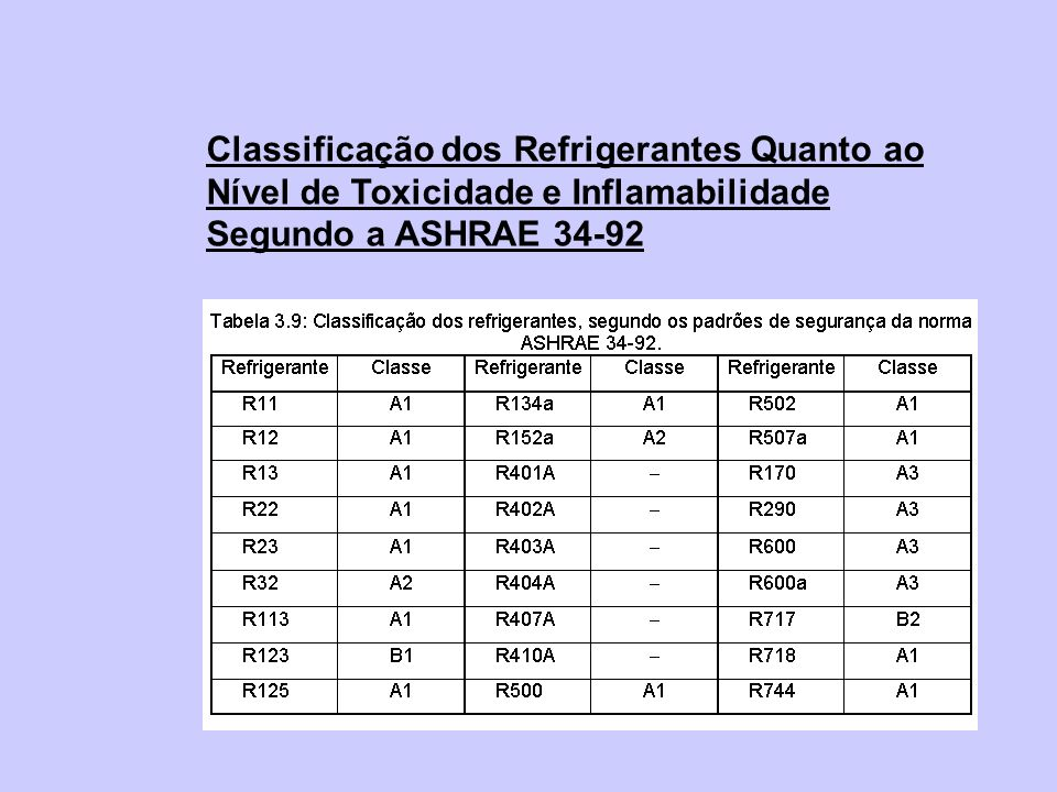Classificação dos Refrigerantes Quanto ao Nível de Toxicidade e Inflamabilidade Segundo a ASHRAE 34-92