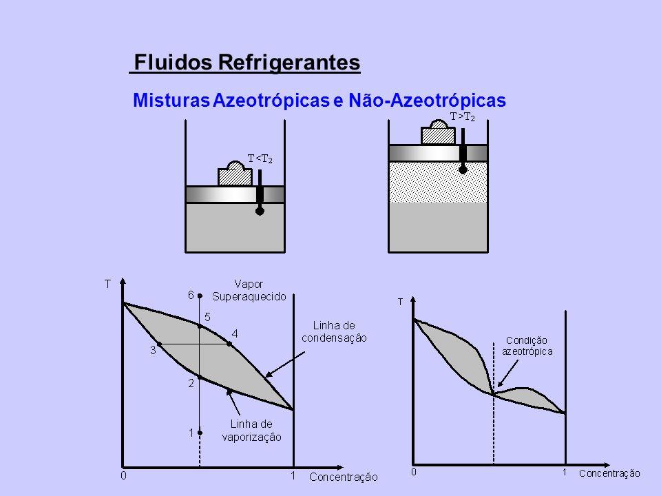 Misturas Azeotrópicas e Não-Azeotrópicas