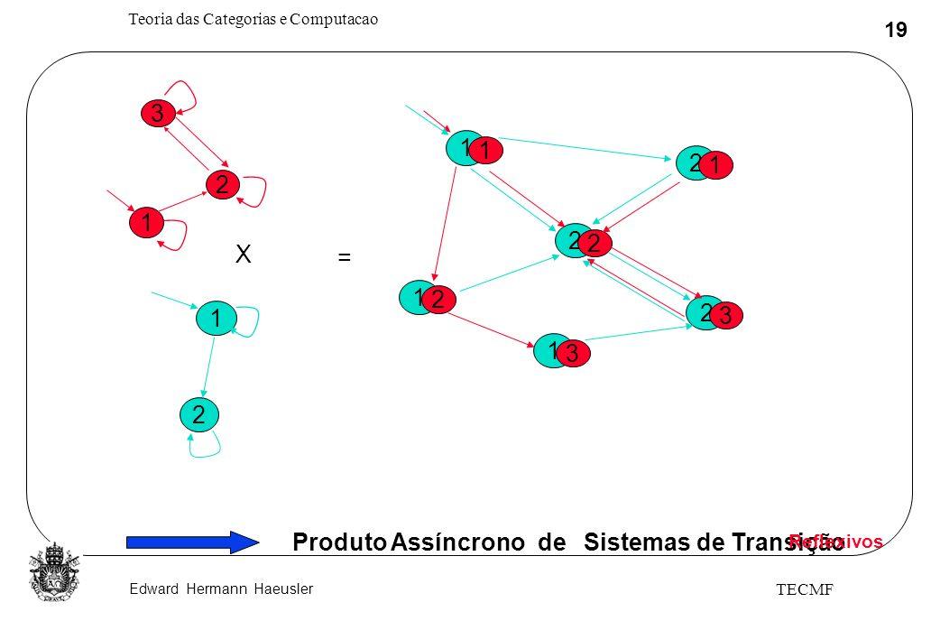 Produto Assíncrono de Sistemas de Transição