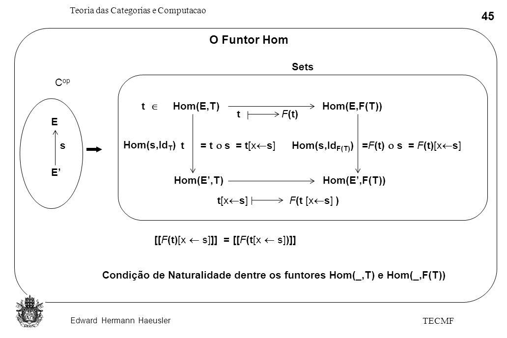 O Funtor Hom Sets E E' s Cop t  Hom(E,T) Hom(E,F(T)) t F(t)