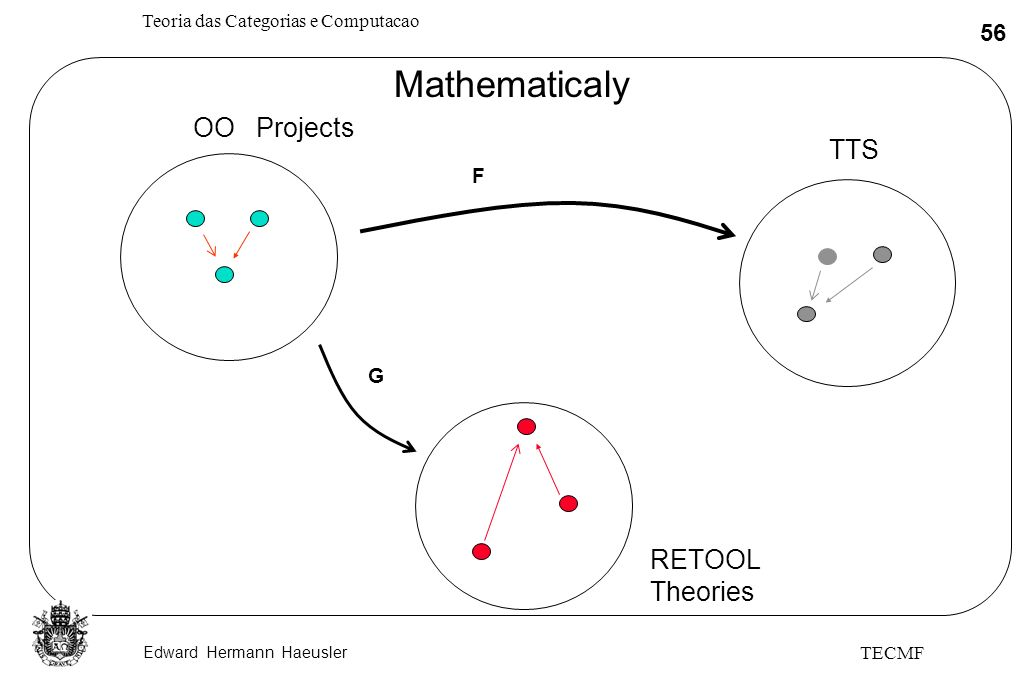 Mathematicaly OO Projects TTS F G RETOOL Theories TECMF