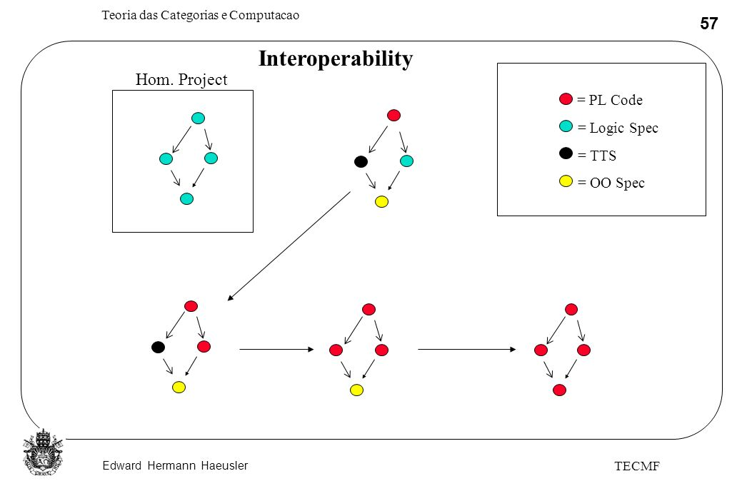 Interoperability Hom. Project = PL Code = Logic Spec = TTS = OO Spec