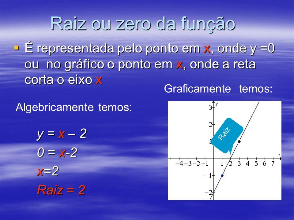 Raiz ou zero da função É representada pelo ponto em x, onde y =0 ou no gráfico o ponto em x, onde a reta corta o eixo x.