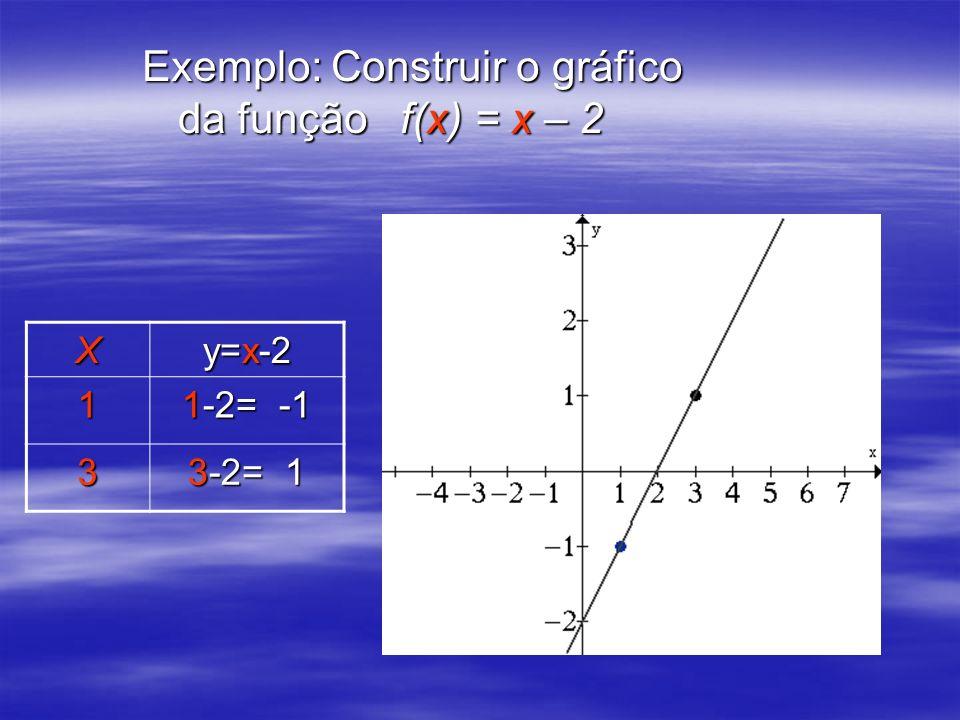 Exemplo: Construir o gráfico da função f(x) = x – 2
