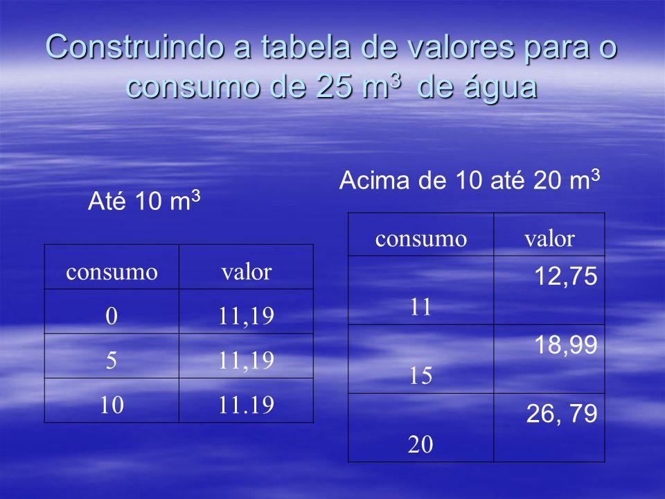 Construindo a tabela de valores para o consumo de 25 m3 de água