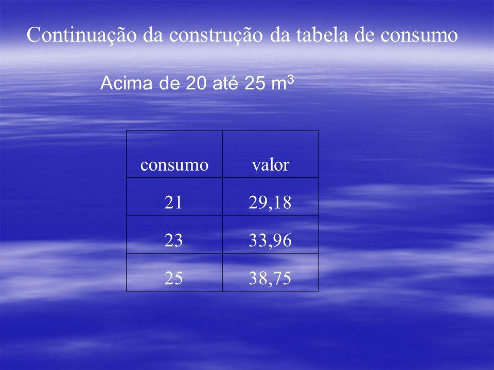 Continuação da construção da tabela de consumo