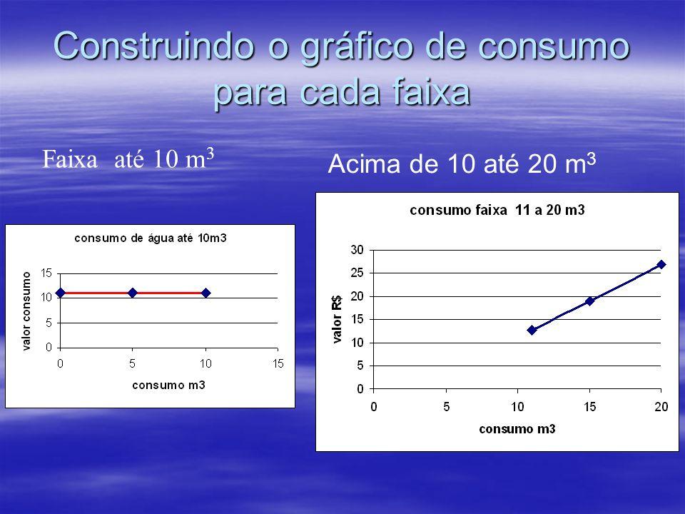 Construindo o gráfico de consumo para cada faixa