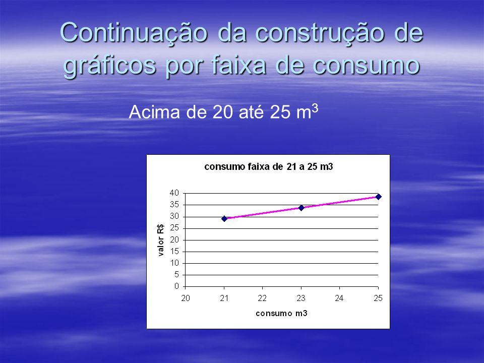 Continuação da construção de gráficos por faixa de consumo