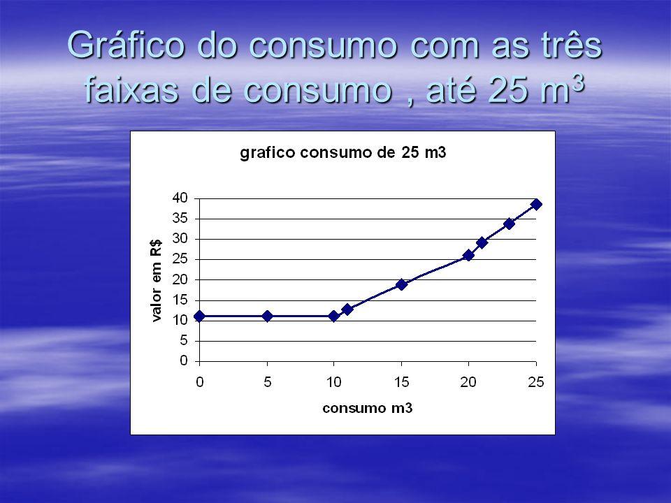 Gráfico do consumo com as três faixas de consumo , até 25 m3