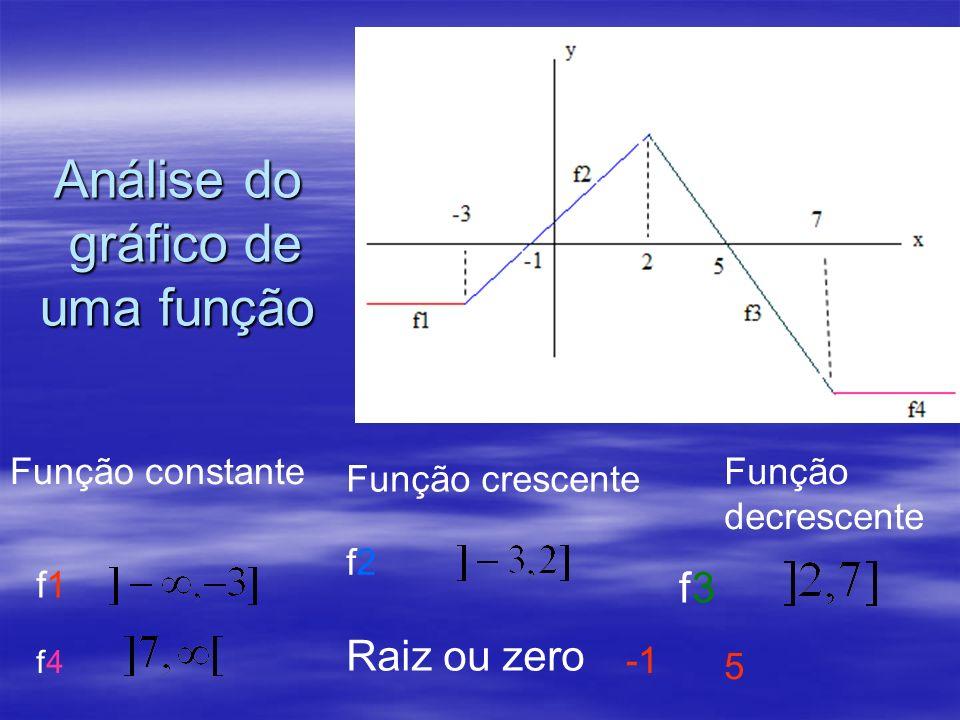 Análise do gráfico de uma função