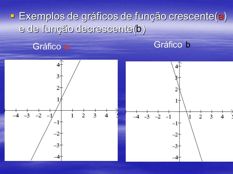 Exemplos de gráficos de função crescente(a) e de função decrescente(b)