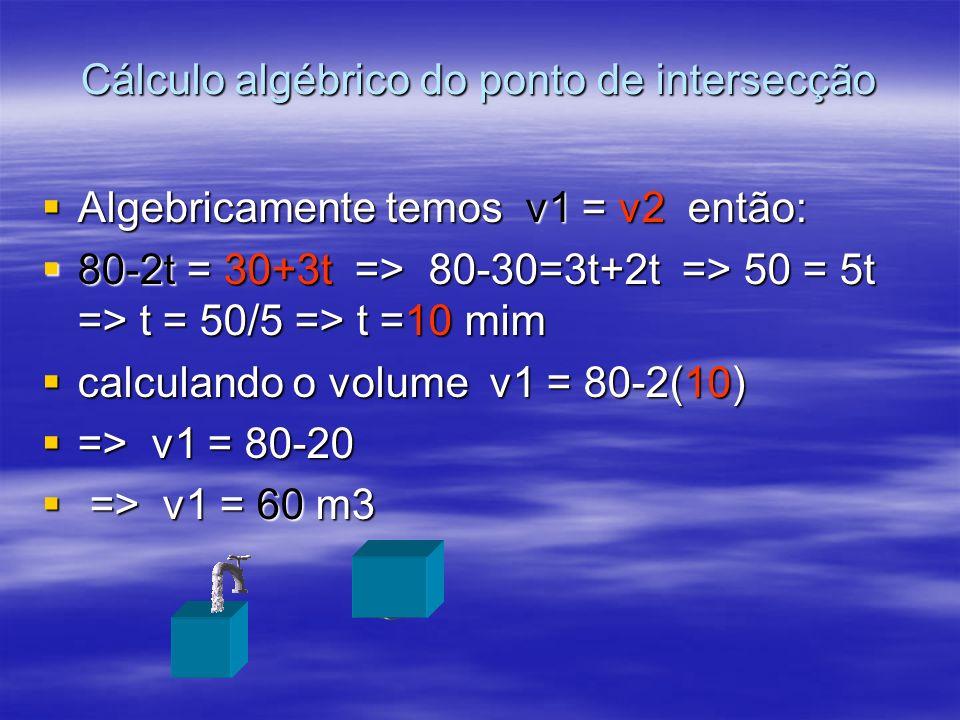 Cálculo algébrico do ponto de intersecção