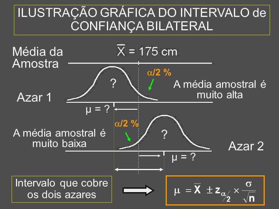 ILUSTRAÇÃO GRÁFICA DO INTERVALO de CONFIANÇA BILATERAL