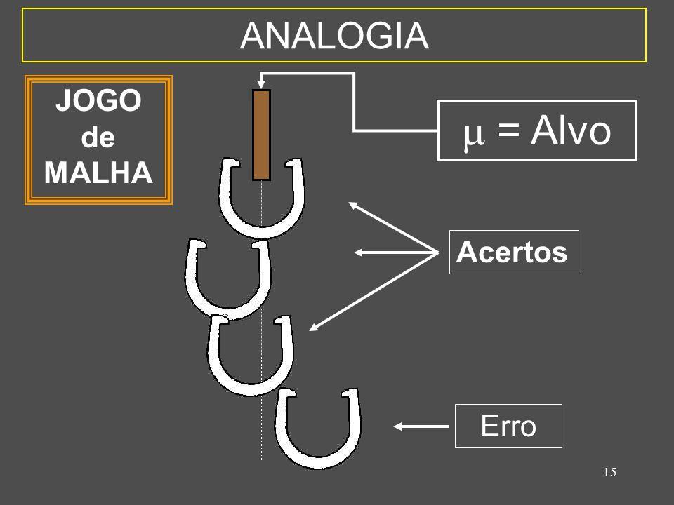 ANALOGIA JOGO de MALHA  = Alvo Acertos Erro