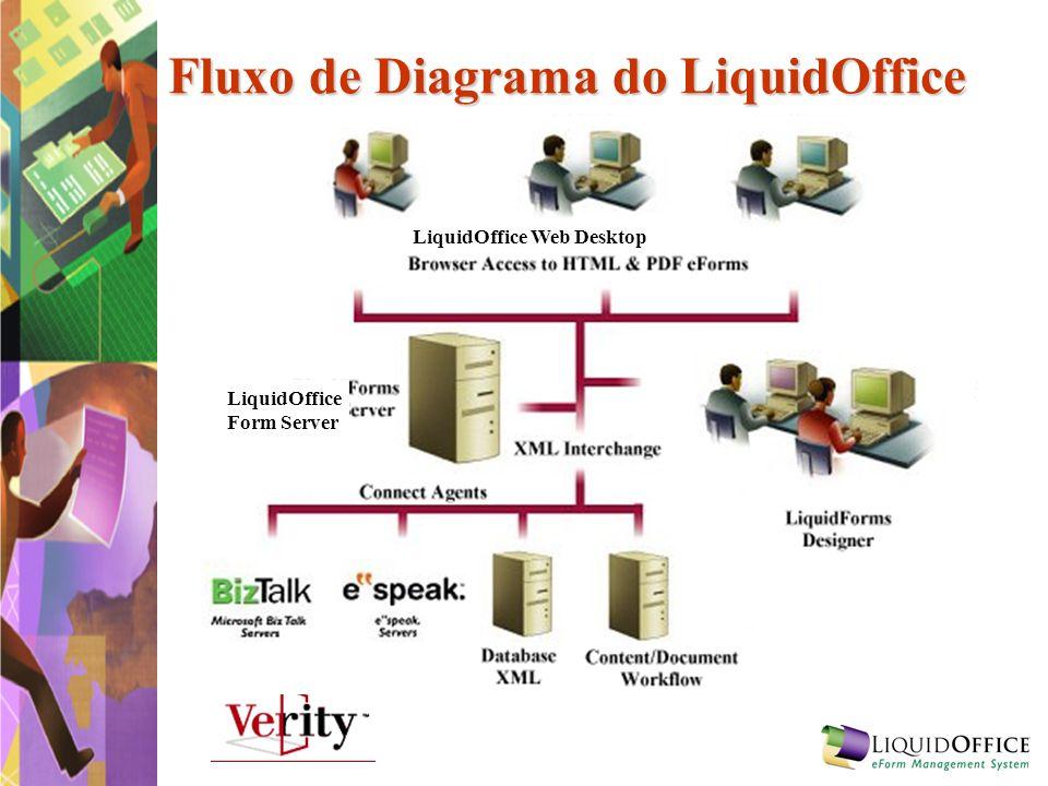 Fluxo de Diagrama do LiquidOffice