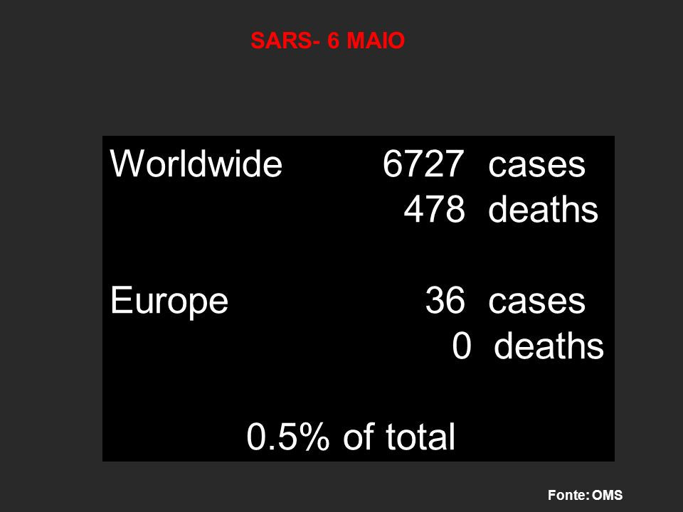 Worldwide 6727 cases 478 deaths Europe 36 cases 0 deaths 0.5% of total