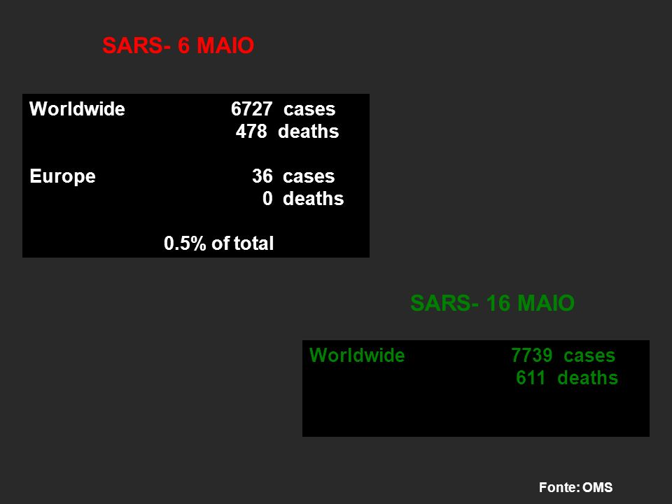 SARS- 6 MAIO SARS- 16 MAIO Worldwide 6727 cases 478 deaths