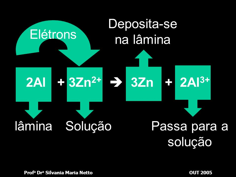 Deposita-se na lâmina Elétrons 2Al + 3Zn2+  3Zn + 2Al3+ lâmina Solução Passa para a solução