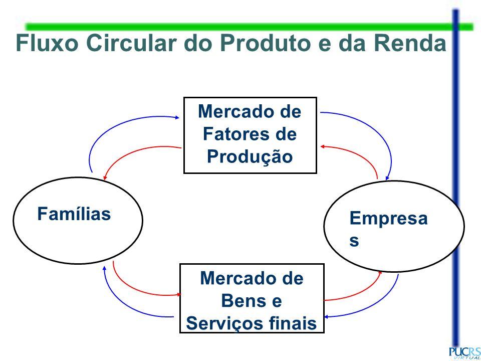Fluxo Circular do Produto e da Renda Mercado de Bens e Serviços finais
