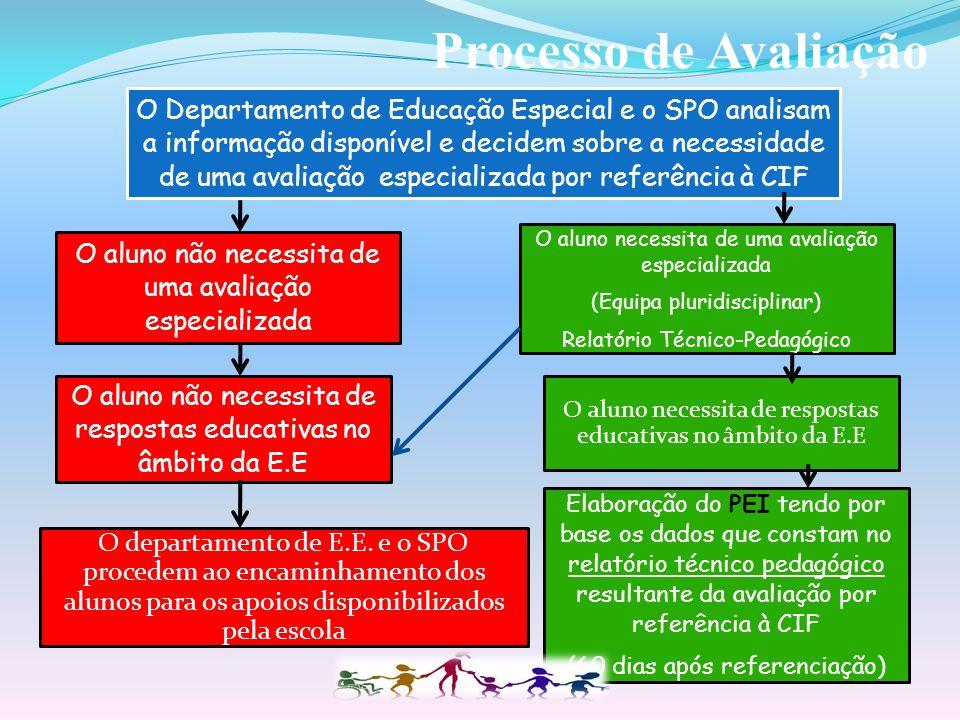 Processo de Avaliação O aluno não necessita de respostas educativas no âmbito da E.E. O aluno necessita de respostas educativas no âmbito da E.E.