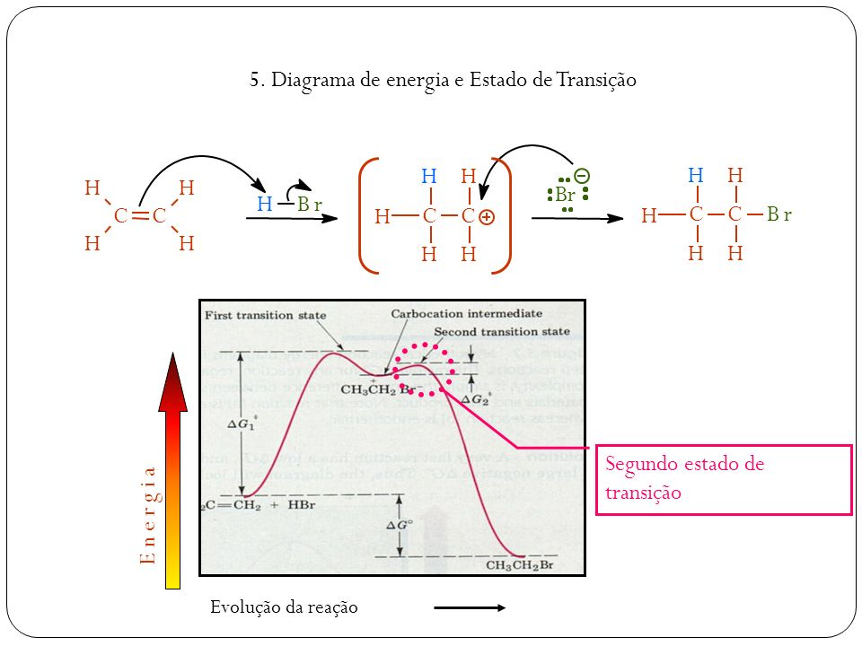 5. Diagrama de energia e Estado de Transição