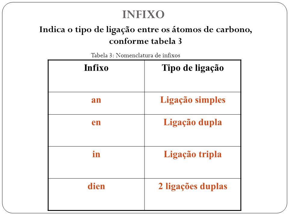 Indica o tipo de ligação entre os átomos de carbono, conforme tabela 3