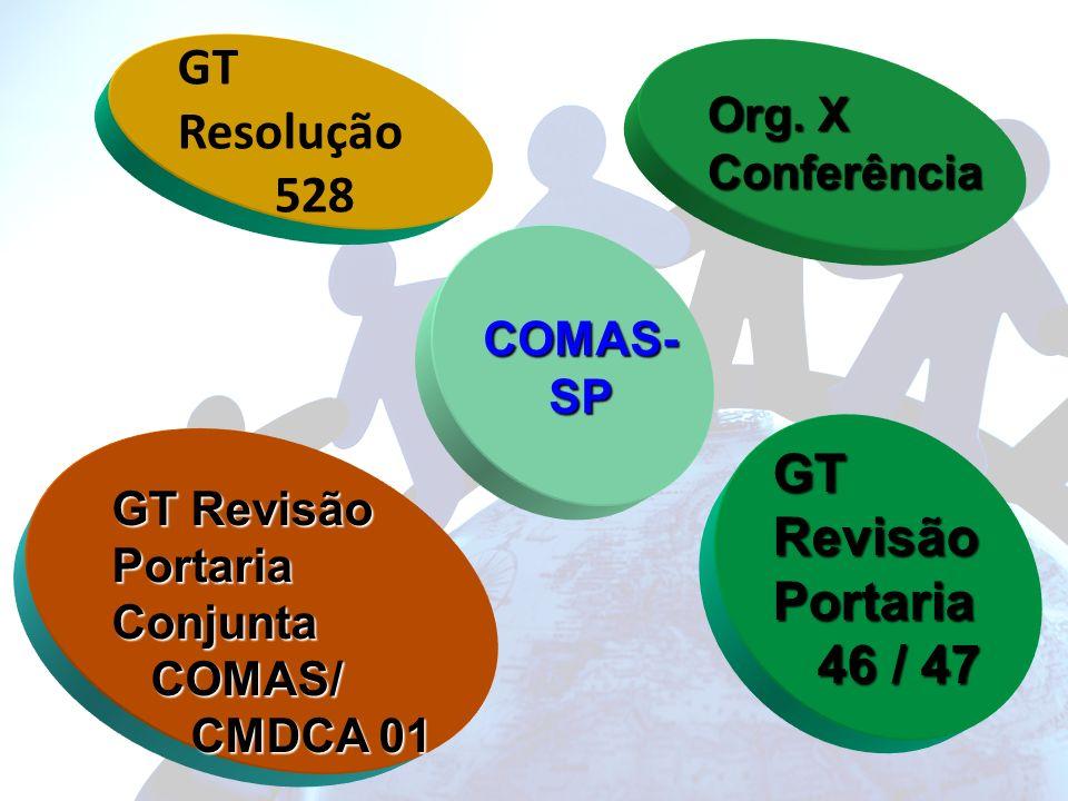 GT Resolução 528 GT Revisão Portaria 46 / 47 Org. X Conferência