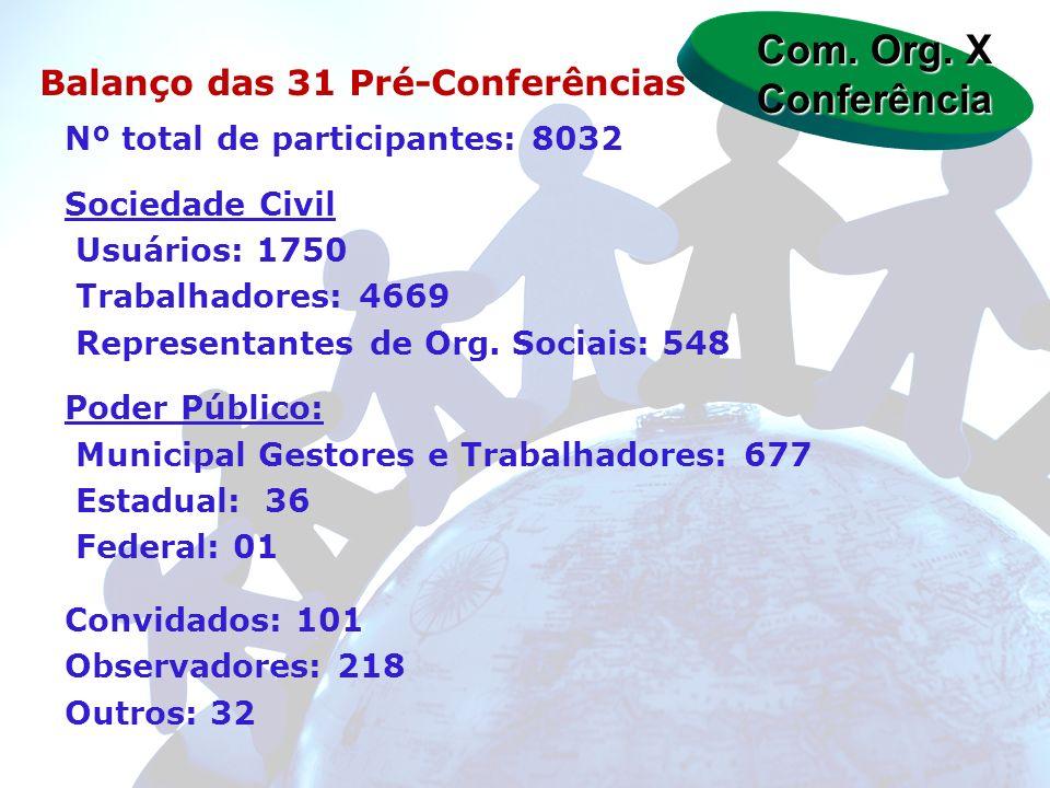 Com. Org. X Conferência Balanço das 31 Pré-Conferências