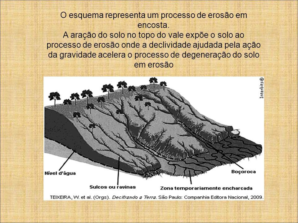 O esquema representa um processo de erosão em encosta.