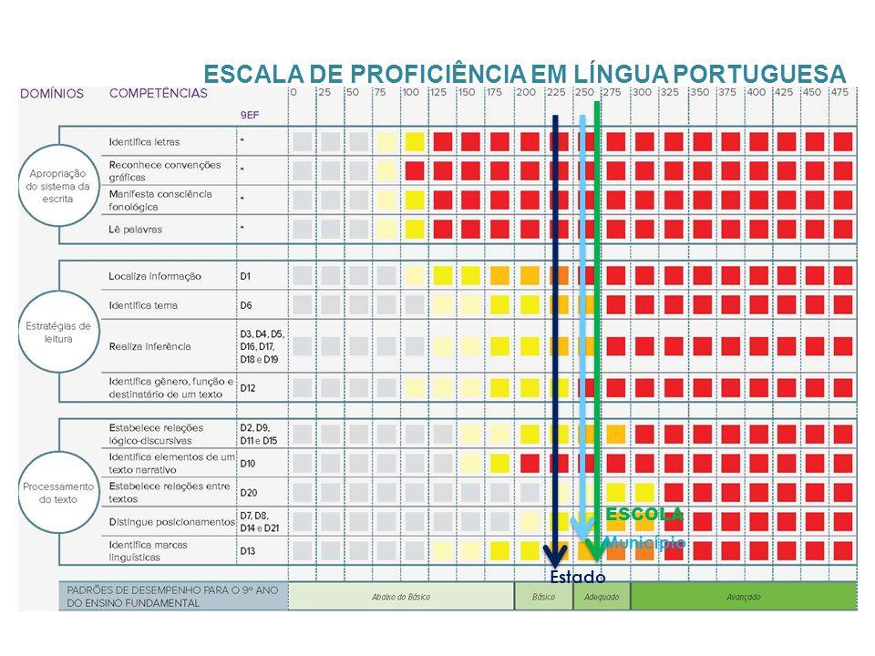 ESCALA DE PROFICIÊNCIA EM LÍNGUA PORTUGUESA