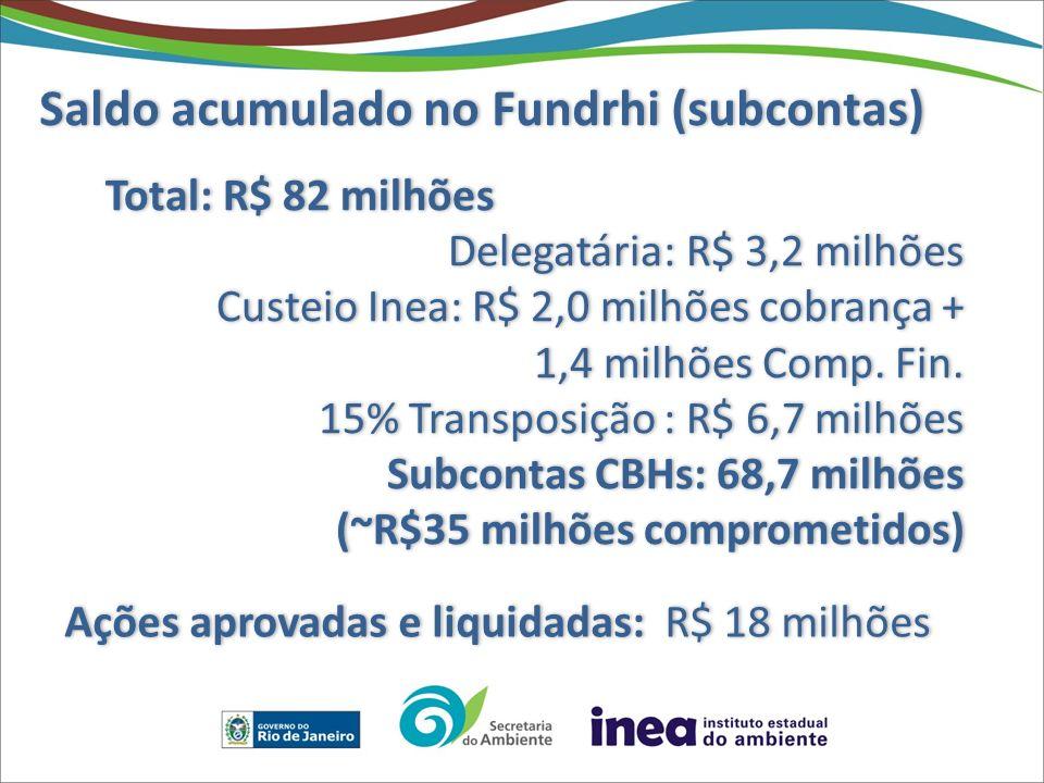Ações aprovadas e liquidadas: R$ 18 milhões
