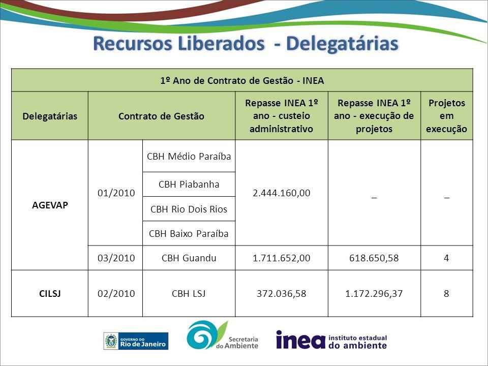 Recursos Liberados - Delegatárias