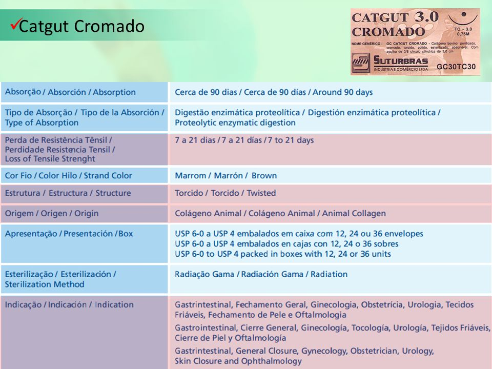 Catgut Cromado