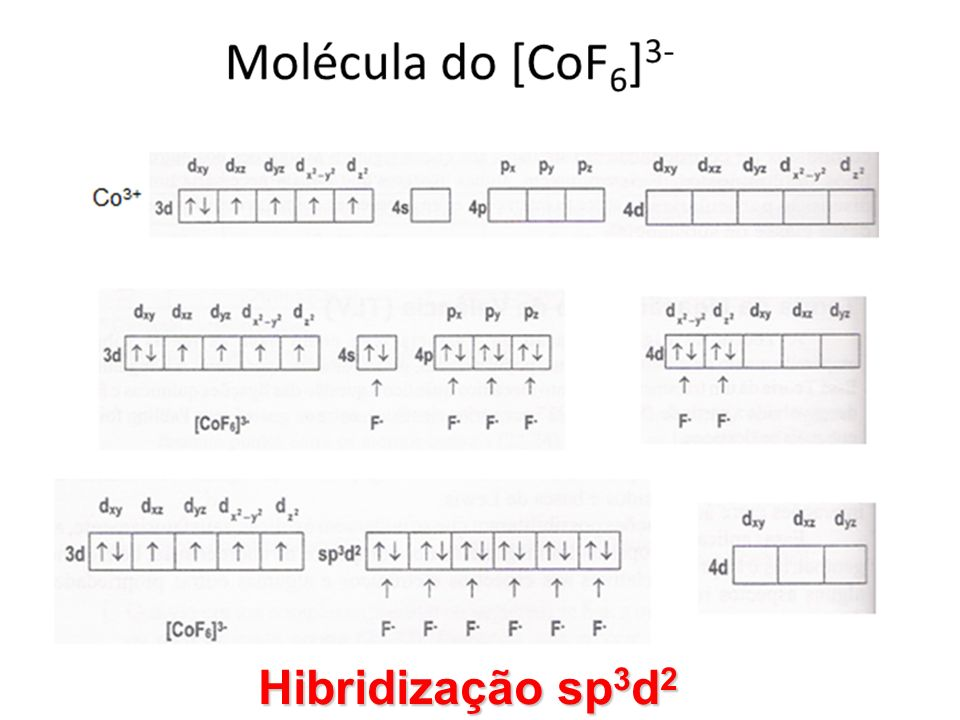 Hibridização sp3d2