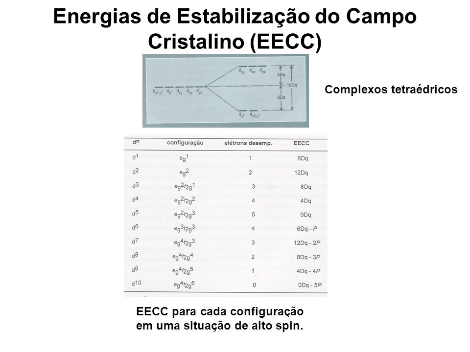 Energias de Estabilização do Campo Cristalino (EECC)