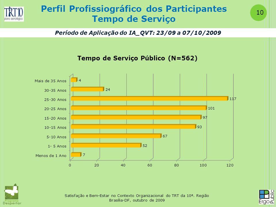 Perfil Profissiográfico dos Participantes Tempo de Serviço