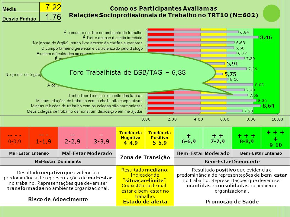 Foro Trabalhista de BSB/TAG – 6,88