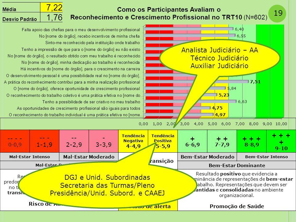 7,22 1,76 Analista Judiciário – AA Técnico Judiciário