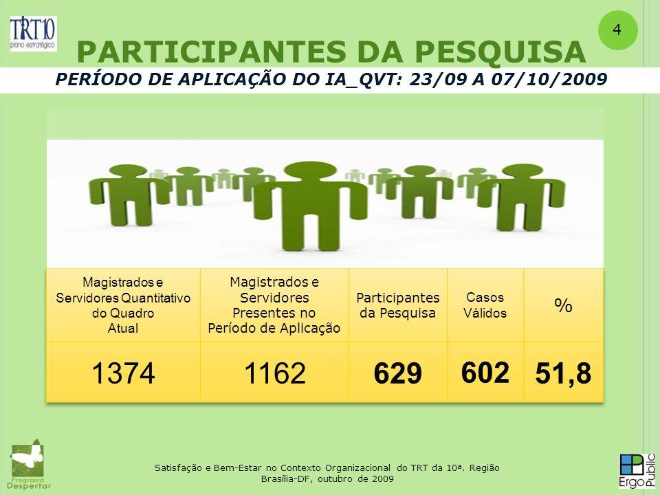 4 PARTICIPANTES DA PESQUISA PERÍODO DE APLICAÇÃO DO IA_QVT: 23/09 A 07/10/2009. Magistrados e Servidores Quantitativo do Quadro.
