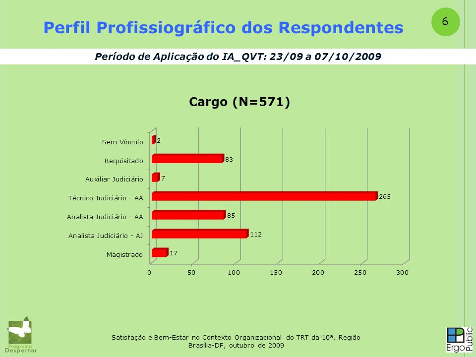 Perfil Profissiográfico dos Respondentes