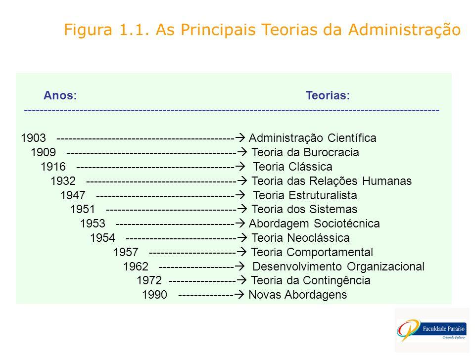 Figura 1.1. As Principais Teorias da Administração