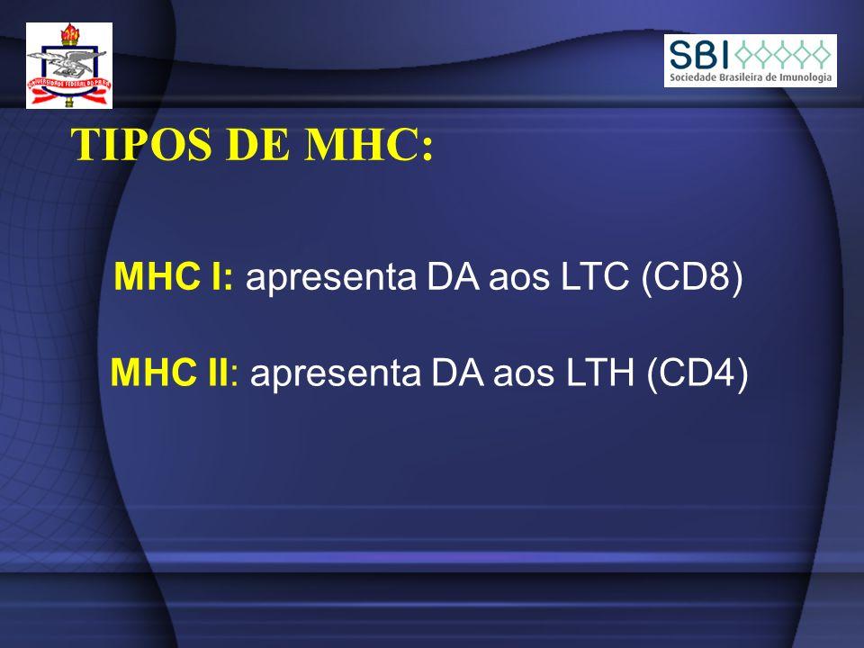 TIPOS DE MHC: MHC I: apresenta DA aos LTC (CD8)